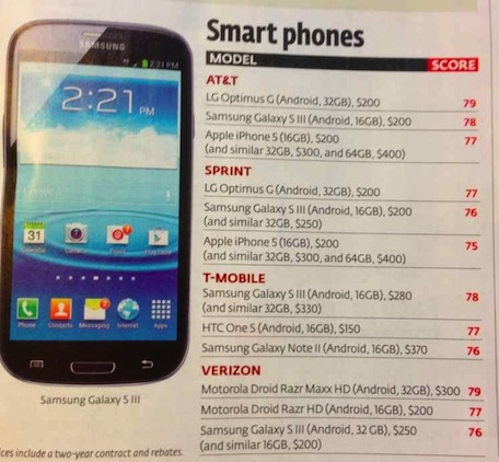 iPhone 5 Ranked Below Major Android Competitors