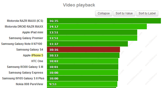 video playback battery test gs4