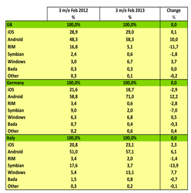 year-over-year market share change.