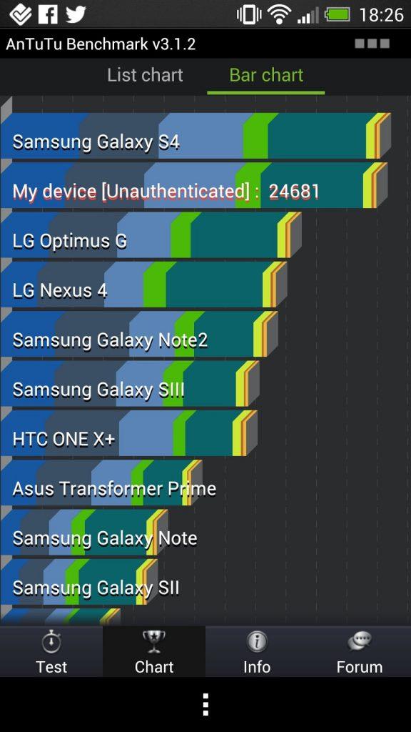 HTC One Antutu vs Galaxy S IV 4