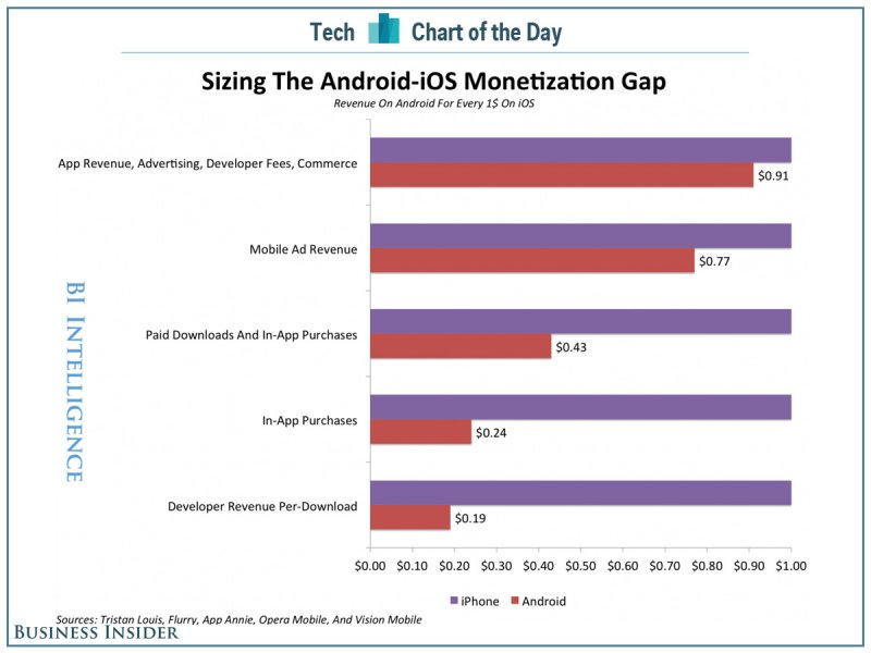 android vs ios app developer revenue