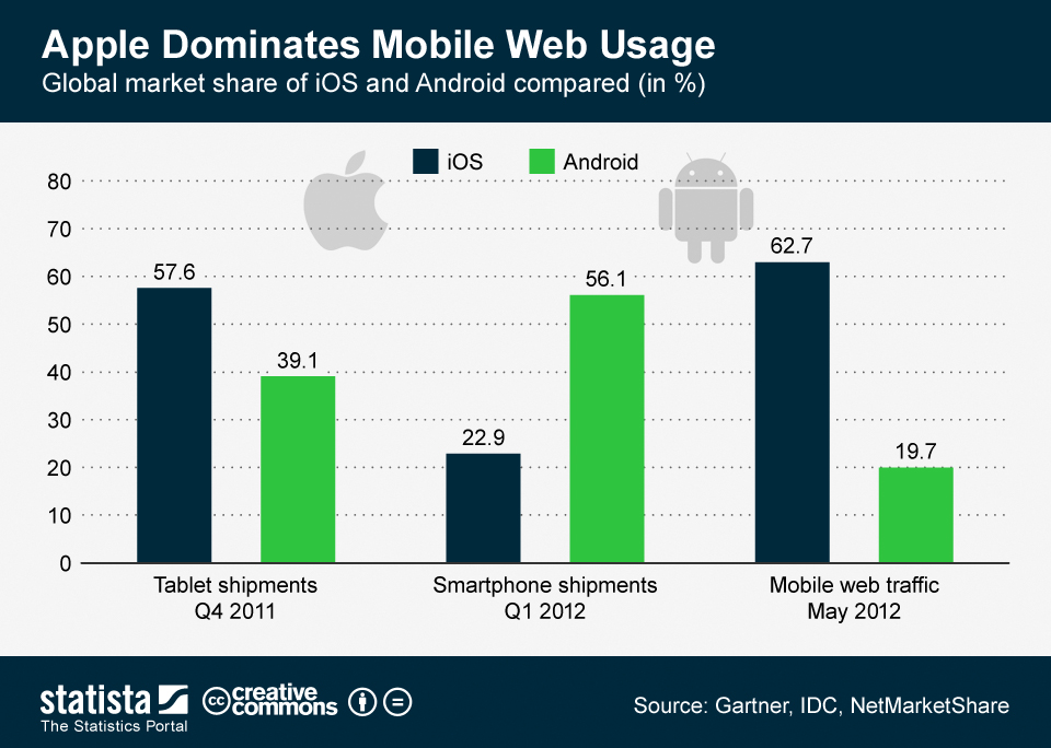 "Why Apple's ""Web Usage"" Victory Isn't As Great As Apple Fans Think"