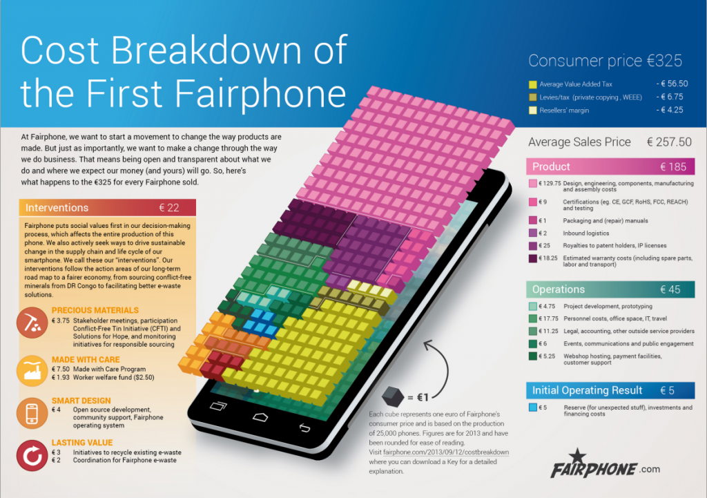 cost breakdown fairphone