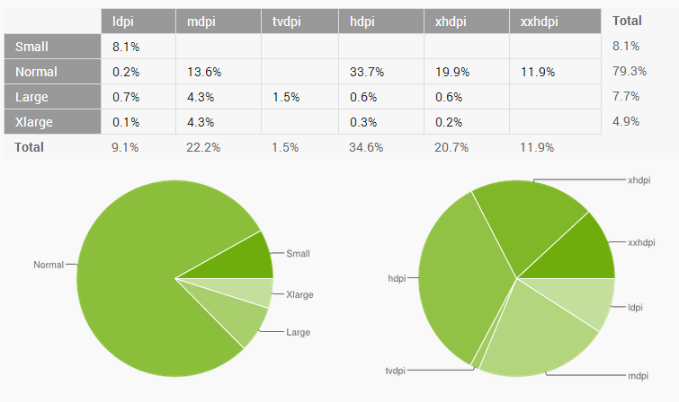 android screen size market share 2014