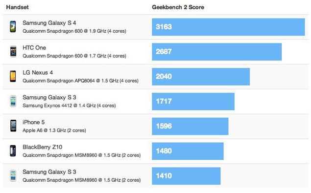 samsung benchmark scores