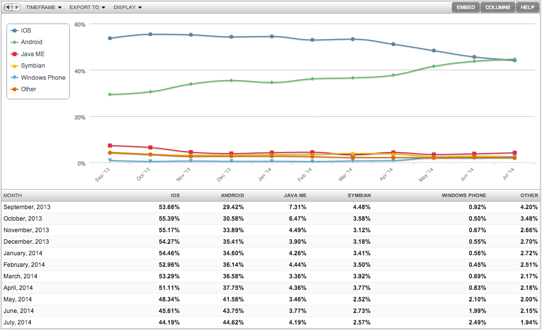 android market share 3