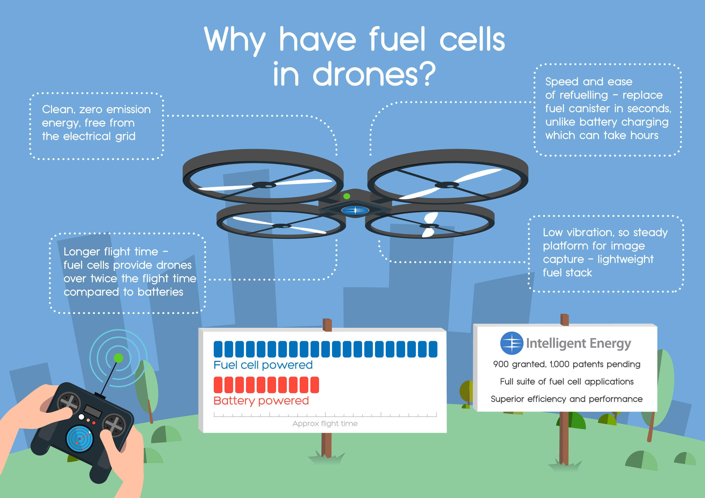 fuel cells smartphones