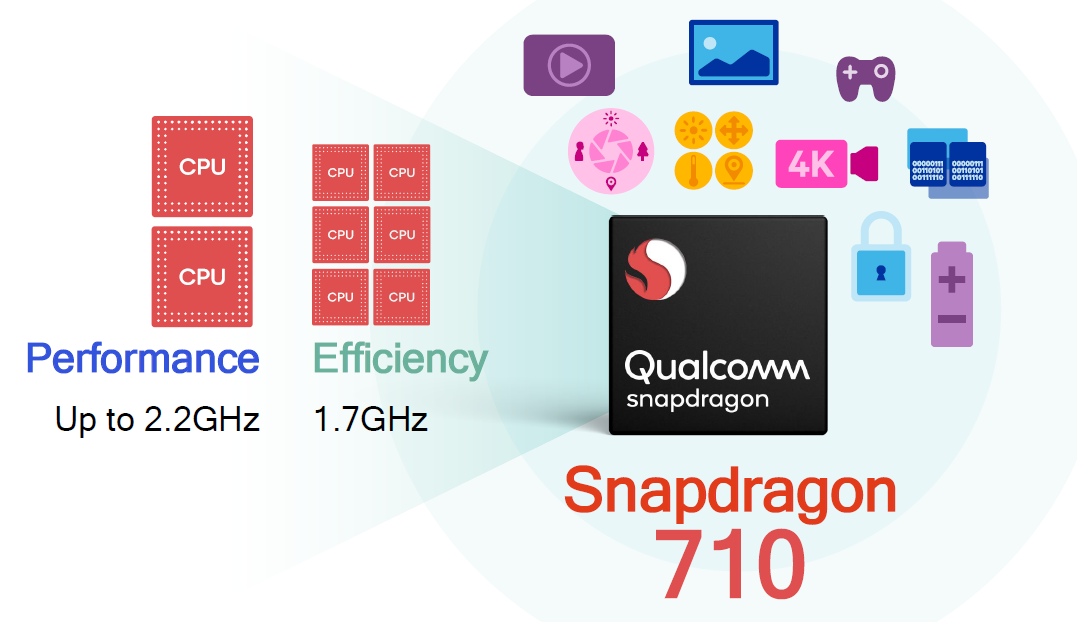 New Qualcomm Snapdragon 710: Better Smartphones, Cheaper Deal